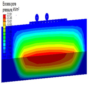 Distribution of: a) excess pore pressure over a depth,  b) typical field output of pore water pressure for k= 1e-2