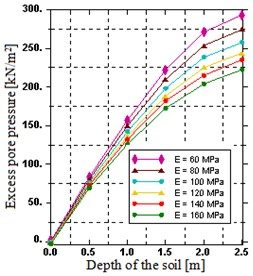 Distribution of: a) excess pore water pressure over a depth,  b) typical field output of excess pore water pressure for E= 80 MPa