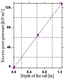 Distribution of excess pore water pressure over a depth:  a) H= 0.625 m, b) H= 1.25 m, c) H= 2.5 m, d) H= 5 m, e) H= 10 m