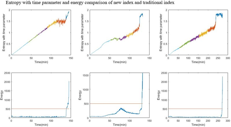 Bearing degradation assessment based on entropy with time parameter and fuzzy c-means clustering