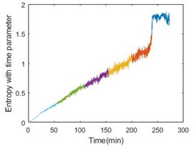 Entropy with time parameter and energy comparison of the 3 bearings