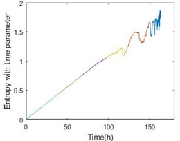 Entropy with time parameter and energy comparison of the 1-3 bearing