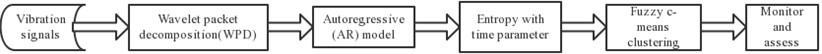 Procedure of signal processing and bearing assessment