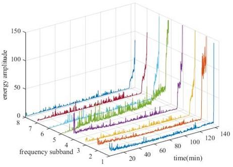 Energy of 8 subband