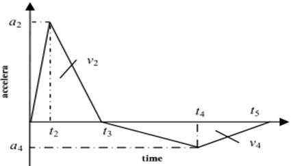 The waveform of positive and negative triangular waves