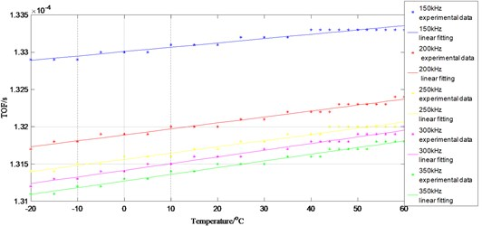 Influence of changing temperatures on A0 TOF at actuator 2 to sensor 5