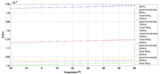 Influence of changing temperatures on S0 amplitude at actuator 2 to sensor 5