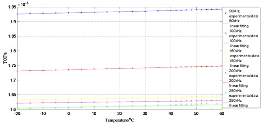 Influence of changing temperatures on S0 TOF at actuator 2 to sensor 5