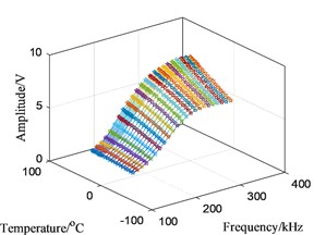 Influence of changing temperatures on A0 amplitude at actuator 2 to sensor 5