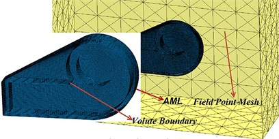The volute acoustical FEM mesh