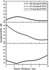 The main effect profile of the Kirchhoff SPW and the total mass of the volute