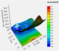The relationship between different combinations of volute panel  thickness and the Kirchhoff SPW a)-c) and mass of volute d)-f)