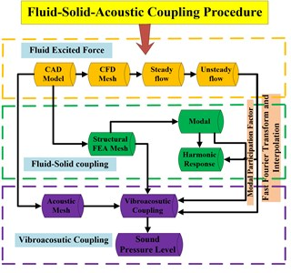 The flow chart of numerical evaluation method of volute vibro-acoustic