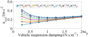 Influence of vehicle suspension damping coefficient on ride comfort of bus seats