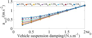 Study on the influence of bus suspension parameters on ride