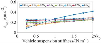 Influence of vehicle suspension stiffness coefficients on ride comfort of bus seats