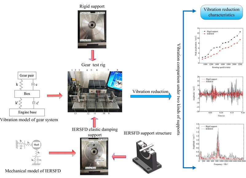 Experimental study of IERSFDs for vibration reduction of gear transmissions
