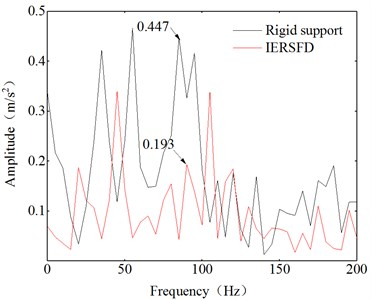 Frequency spectrum ranges between 0-200 Hz
