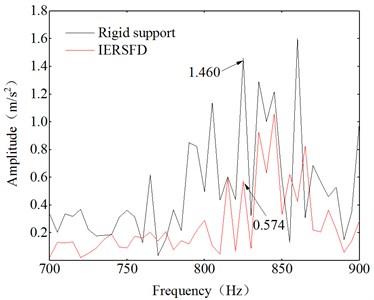 Frequency spectrum ranges between 700-900 Hz
