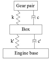 Vibration model of gear system