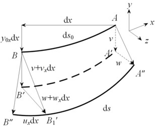 The schematic diagram of transmission line model: a) configuration, b) dynamic displacement