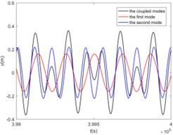 The double-mode galloping at 5 m/s: a) the spatial galloping profiles,  b) the time history at l/2 span, c) the amplitude-frequency responses at l/2 span,  d) the time history at 3l/4 span, e) the amplitude-frequency responses at 3l/4 span