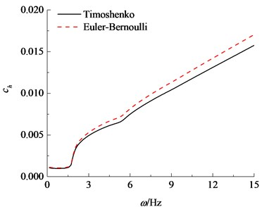 Comparisons of horizontal impedance between the Euler-Bernoulli and Timoshenko theories