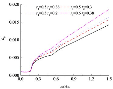 Variation of horizontal impedance with inner and outer pile radius based on the Timoshenko theory