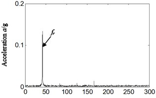 Frequency spectrum and its local amplification for:  a), b) normal running, c), d) weak imbalance fault-tangential
