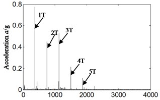 Frequency spectrum and its local amplification for:  a), b) normal running, c), d) weak imbalance fault-vertical