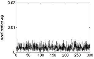 Frequency spectrum and its local amplification for:  a), b) normal running, c), d) weak imbalance fault-axis