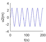 Numerical solution of dynamic equations of mooring cable system at Δs^= 1/280:  a) tangential displacement at 700 m point Δt^= 0.001, b) normal displacement at 700 m point Δt^= 0.001, c) tangential displacement at 700 m point Δt^= 0.01, d) normal displacement at 700 m point Δt^= 0.01