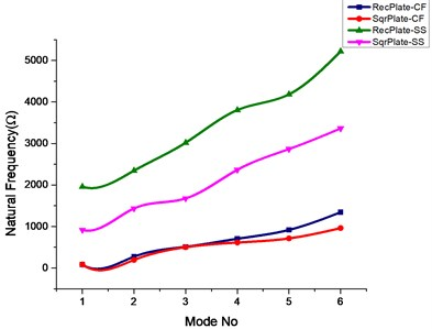 Effect of square and elliptical cutout on natural frequencies of rectangular and square plate