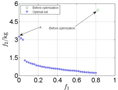 Optimization results for complex rotor system