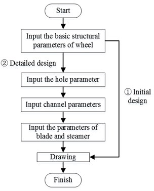 The process of the structural parameterization of disc