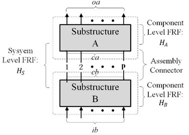 Model of two-level substructures with discrete couplings