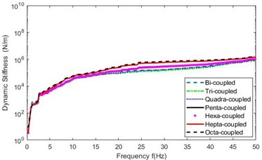 Mean Ksf in testing frequency range in six cases of discrete points