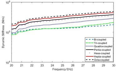 Amplified mean Ksf in 20-30 Hz in the seven cases of discrete points