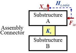 The tested FRFs for the first and the second indirect schemes