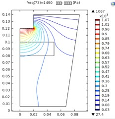 Ultrasonic vibration distribution when the distance between  the ultrasonic horn and sapphire was: a) 10 mm; b) 20mm, c) 30 mm