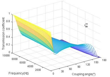 The coupling angle (∅) influence on rbb11