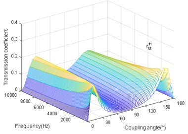 The coupling angle (∅) influence on rbt11