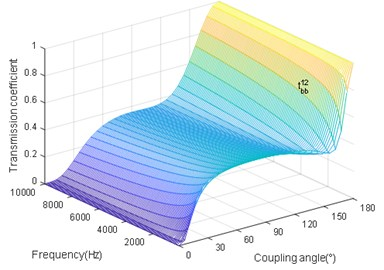 The coupling angle (∅) influence on tbb12