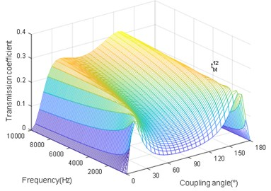 The coupling angle (∅) influence on tbt12
