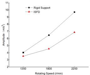 Comparison of vibration of driven shaft 1 measuring points