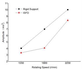 Comparison of vibration of driven shaft 2 measuring points