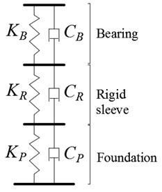 Mechanical models of rigid bearing support system and ISFD bearing support system