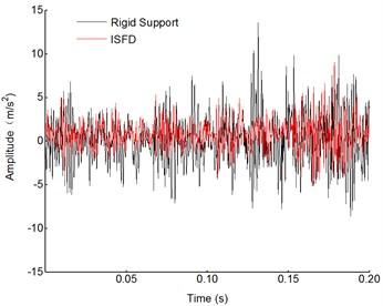 Comparison of time domain waveform