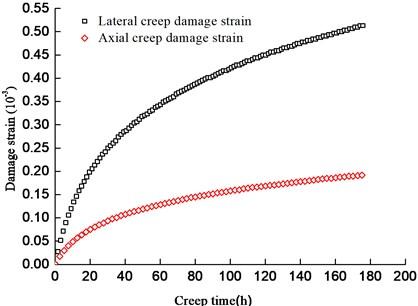 Inelastic damage strain curves of ordered rock cracks group