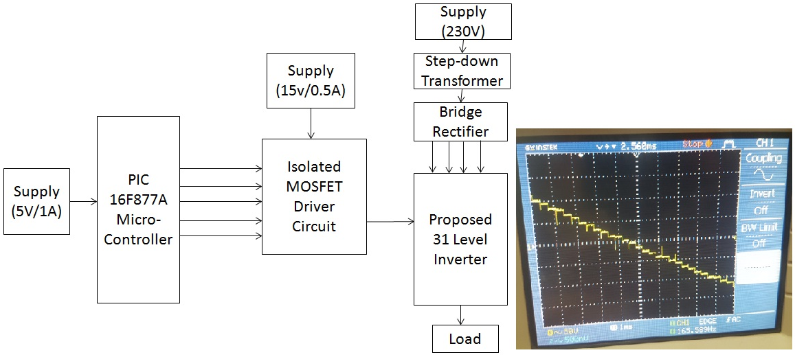 A novel hybrid topology for power quality improvement using multilevel inverter for the reduction of vibration and noise in brushless DC motor for industrial applications